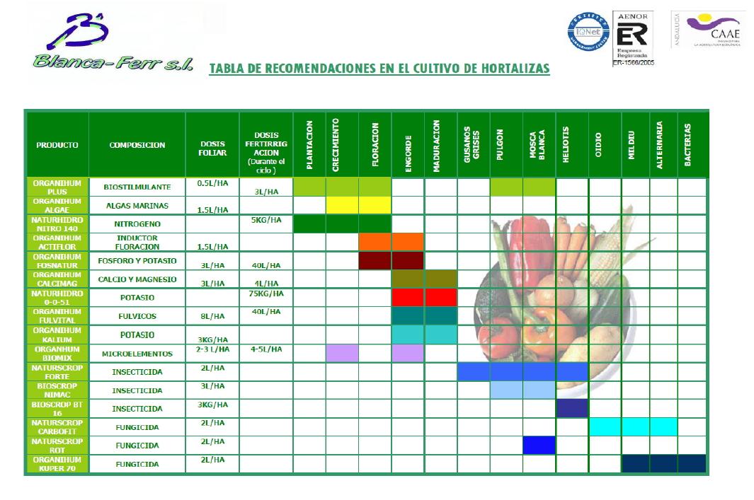 tabla-nutricional-ecologica